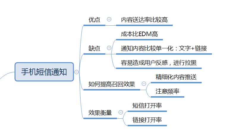 玩透APP用户召回的四种渠道:EDM、Push、短信、公众号