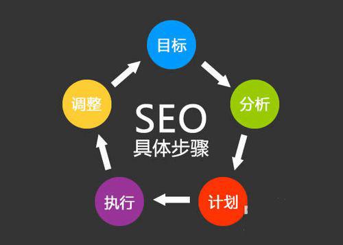 企业网站推广需要注意什么?