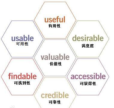 那搜索引擎是从哪些方面判断网站用户体验好坏呢?