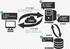 web手机网站建站技术分享