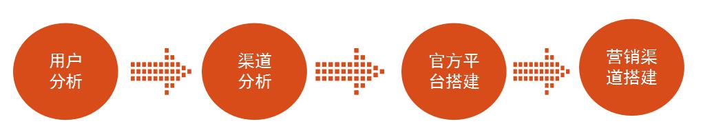 如何快速搭建2B产品的营销推广体系