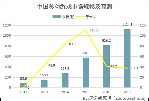 2017上半年移动端游戏市场分析报告