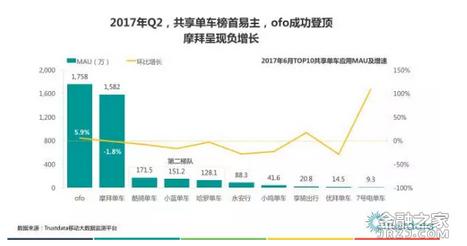 最新数据:ofo用户总量占比60%远甩摩拜 摩拜用户现规模性缩水