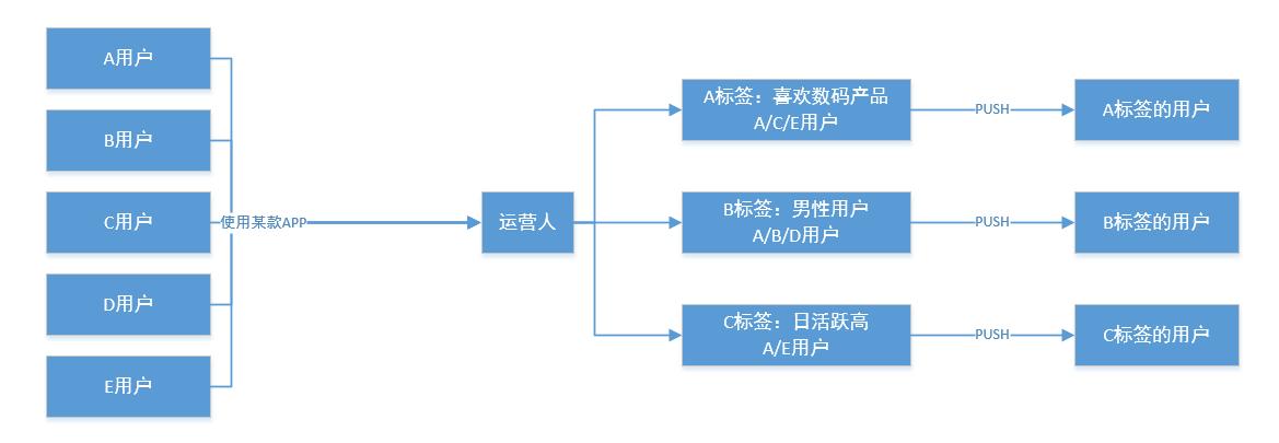 APP用户运营:怎样才能防止用户变心
