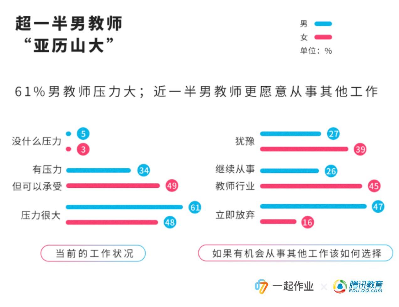 大数据解读教育界三大弱势群体:男教师、老教师、副科教师