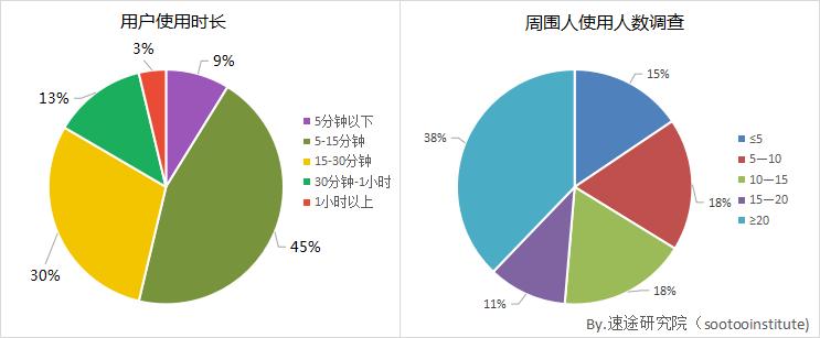 2017上半年移动问答社区市场分析报告