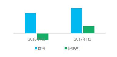 从金蝶与畅捷通的半年报看企业管理软件市场的变化