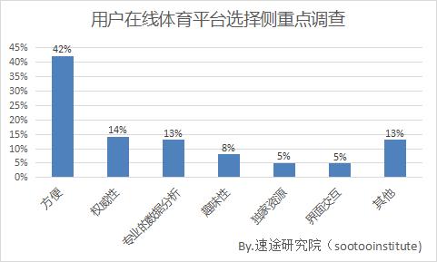2017上半年中国在线体育市场报告