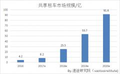 2017上半年国内共享租车市场分析报告