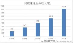 速途研究院:2017年Q3同城速递市场研究报告
