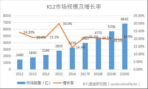 速途研究院:2017年Q3 K12在线教育行业分析报告