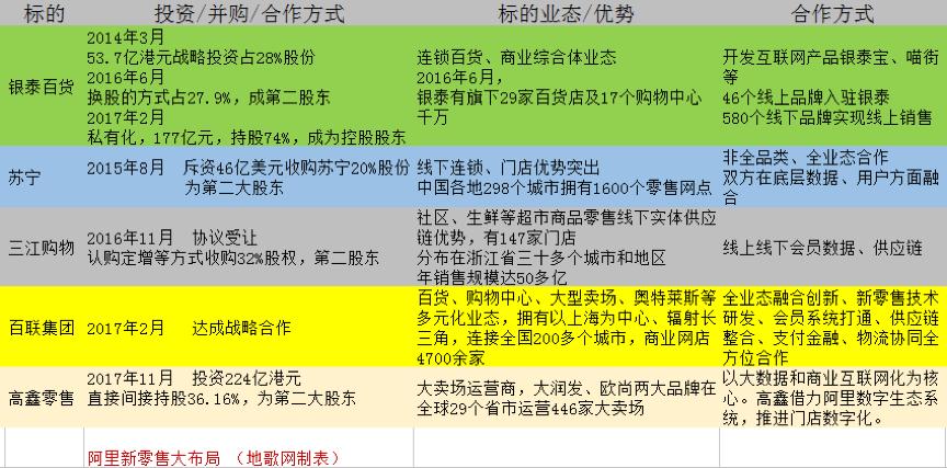 吴筱凤:高鑫零售花落阿里,这次布了哪些局?