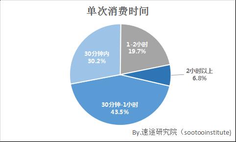 速途研究院:2017年Q3迷你KTV市场报告