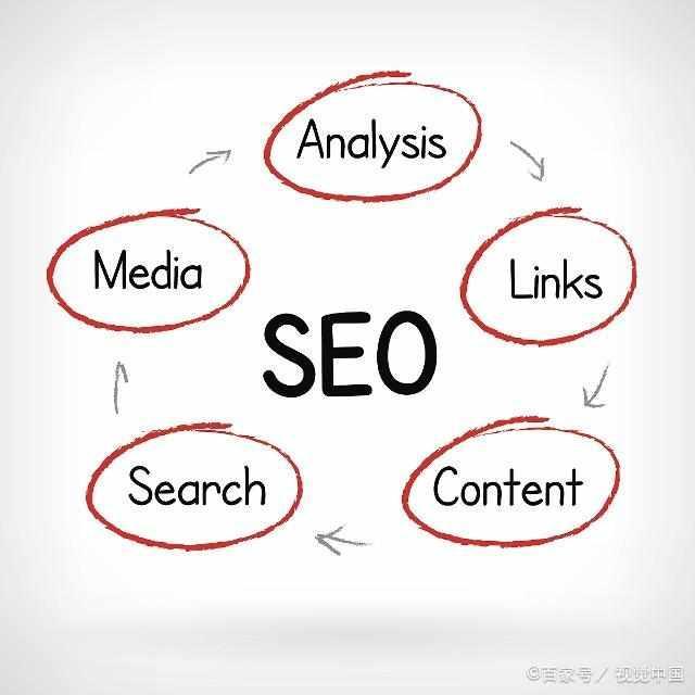 网站优化排名的几个重要因素