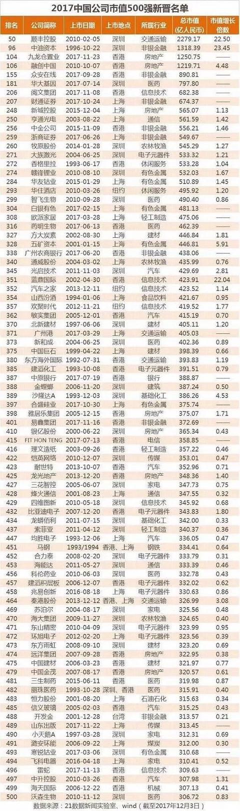 国内市值500强腾讯阿里位列一二,首次超银行业老大的霸主地位