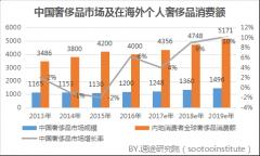 2017年Q3国内奢侈品电商市场研究报告
