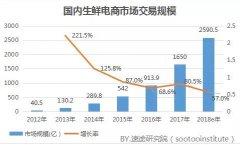 2017年国内生鲜电商市场研究报告