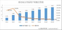 2017年中国移动电台行业分析报告