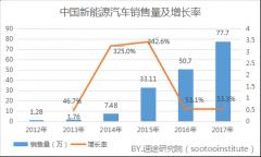 2017年新能源汽车市场分析报告