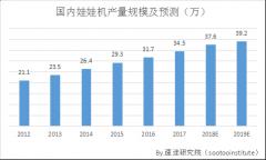 速途研究院:2017年抓娃娃市场分析报告