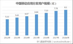 2017年移动应用商店市场研究报告