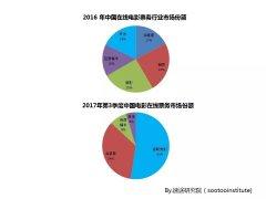 速途研究院:2017年中国在线电影票务市场分析报