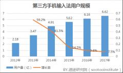 2017年手机输入法市场研究报告