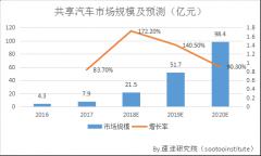 2017年共享汽车市场研究报告