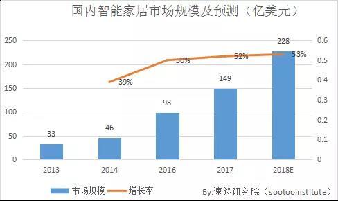 2017年智能音箱市场研究报告