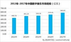 2017年中国移动音乐市场研究报告