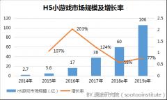 速途研究院:2017年国内H5小游戏市