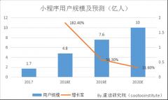 2017年小程序市场研究报告