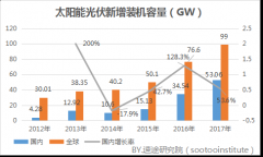 速途研究院:2017年国内太阳能光伏