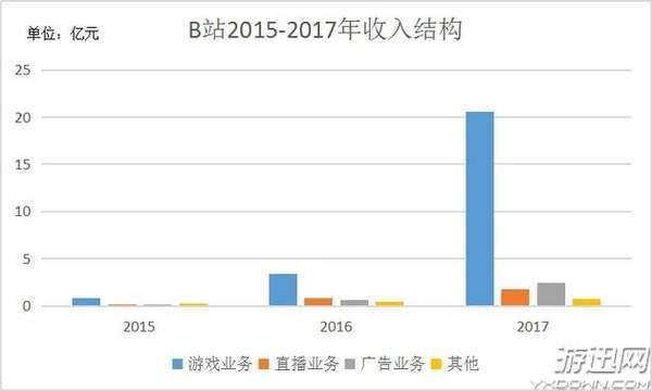 """B站更新招股书,""""游戏业务""""成核心支撑点!"""