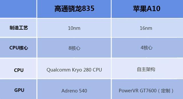 苹果a10处理器和高通骁龙835对比差距究竟在哪里?