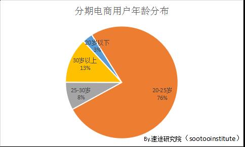 2017年分期电商市场研究报告