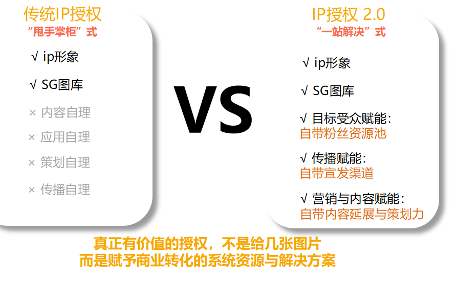 流量IP商业化走出了两条完全不同的路:独乐乐、与众乐乐