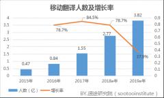 2018年Q1移动翻译市场研究报告
