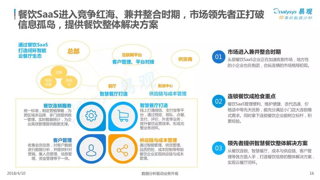 2018中国餐饮市场互联网化及数字化分析
