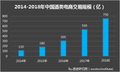 速途研究院:2018年Q1中国酒类电商