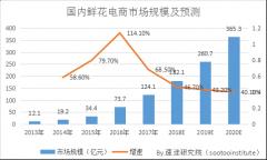 速途研究院:2018年Q1鲜花电商市场