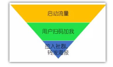 裂变大神:营销裂变三步法