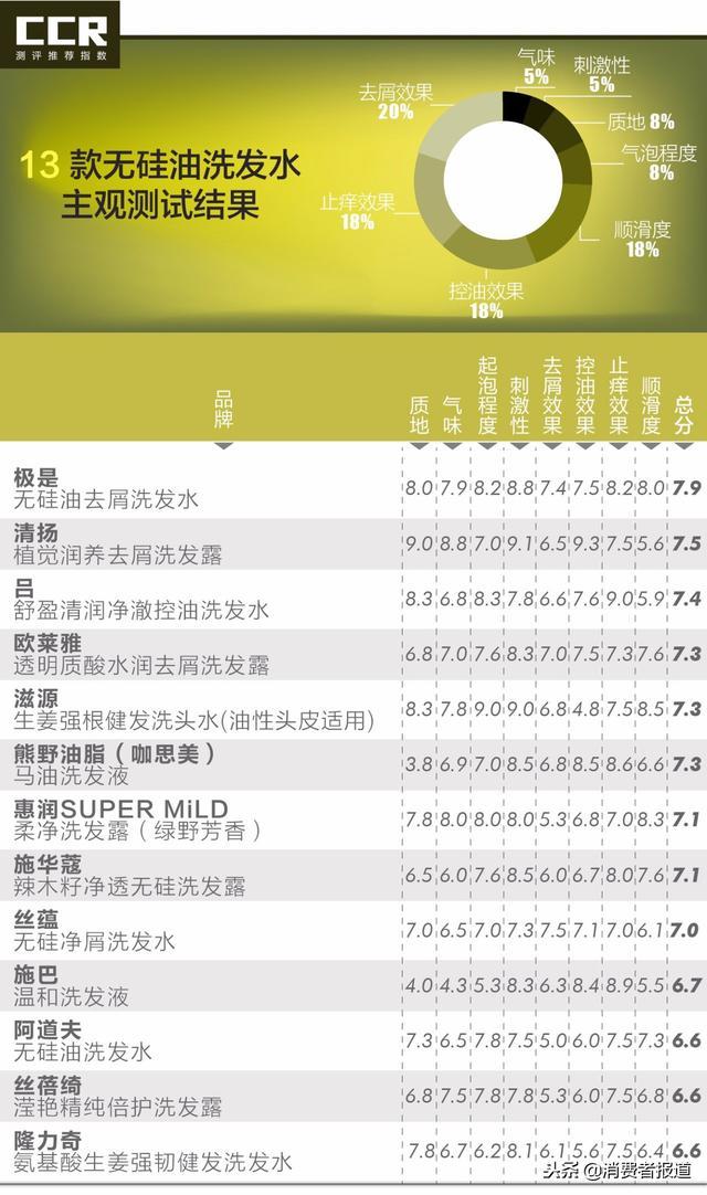 欧莱雅洗发水怎么样(央视合格洗发水名单) 网络快讯 第4张