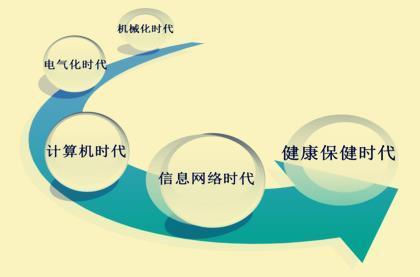 健康产业的创业项目有哪些(中国十大健康产业排名) 网络快讯 第1张