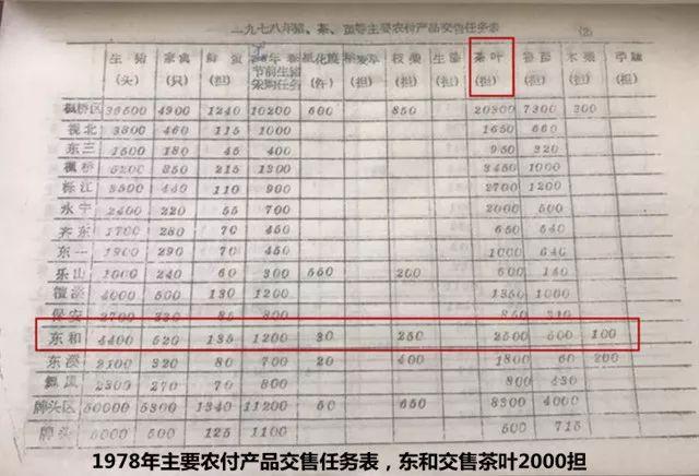 东和茶叶网官网价格(茶叶生意不好做) 网络快讯 第2张