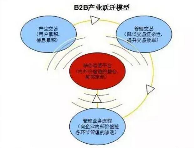关于B2B产业的一点思考