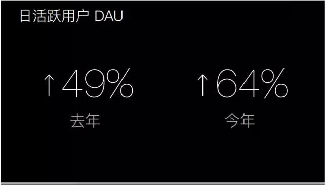 腾讯首次公布微信数据(完整版)