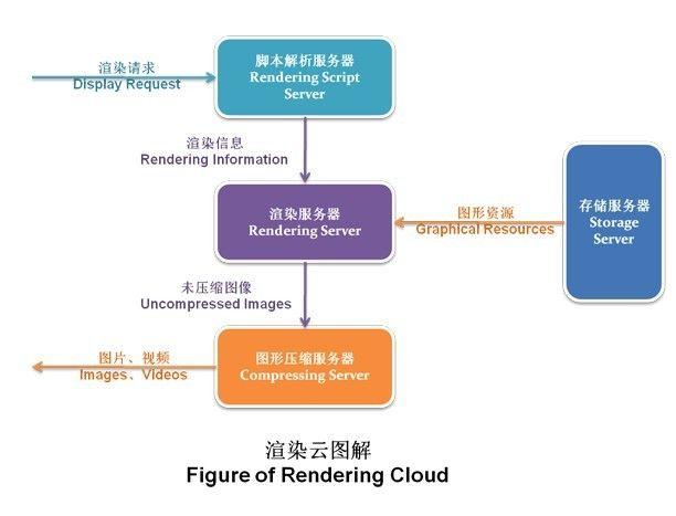 超级IP和惊奇创意背后,云计算是如何改变视觉产业的?