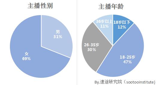 2017年上半年直播市场用户调研报告