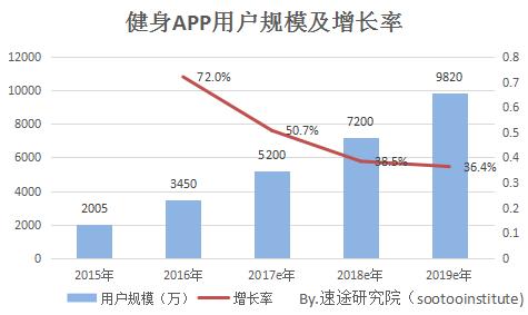 2017上半年健身APP市场报告